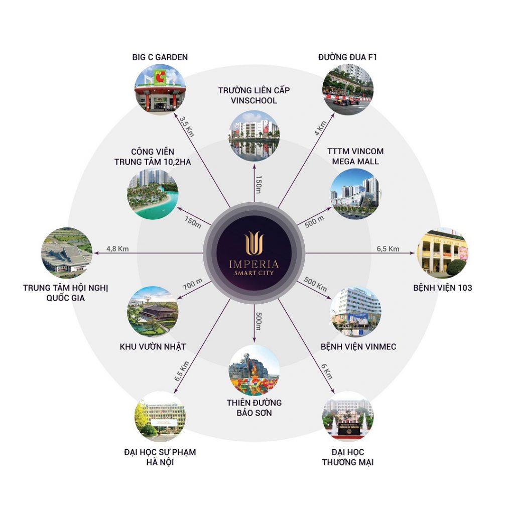 liên kết vùng dự án imperia smart city