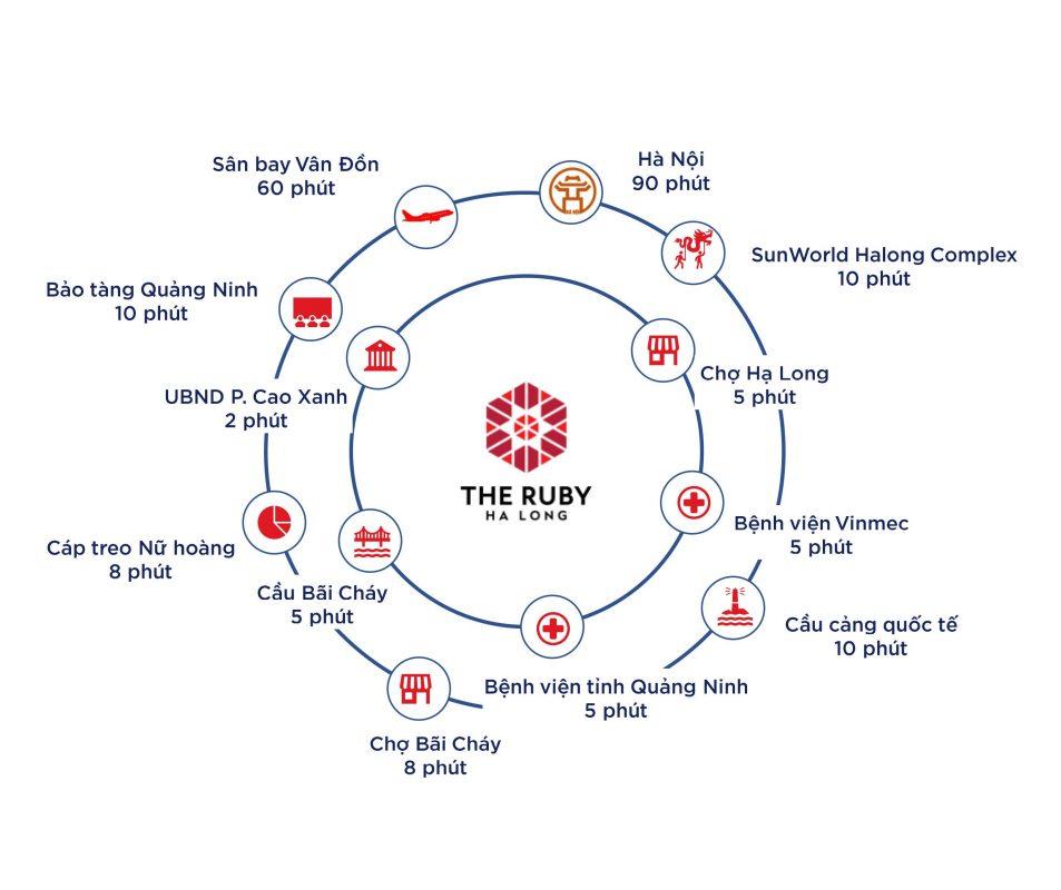 liên kết vùng dự án the ruby hạ long