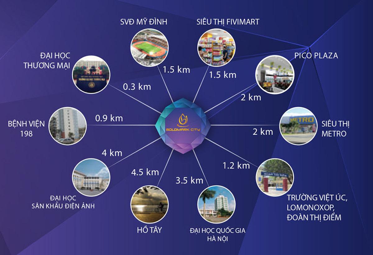 liên kết vùng dự án goldmark city